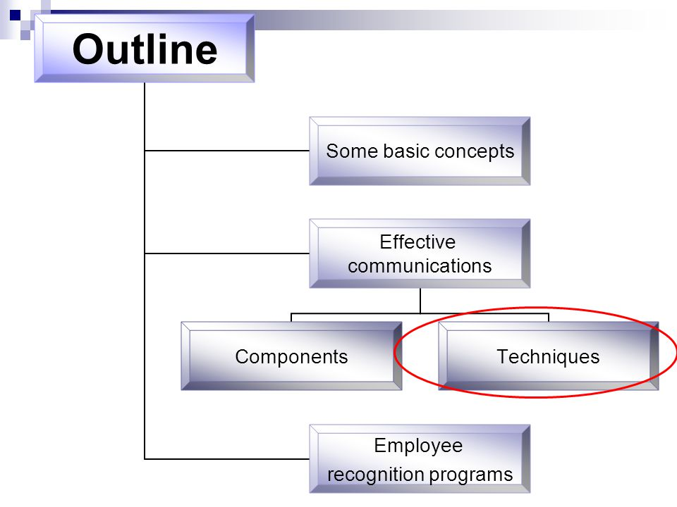 Outline Some basic concepts Effective communications ComponentsTechniques Employee recognition programs
