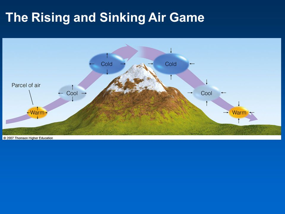 The Rising and Sinking Air Game