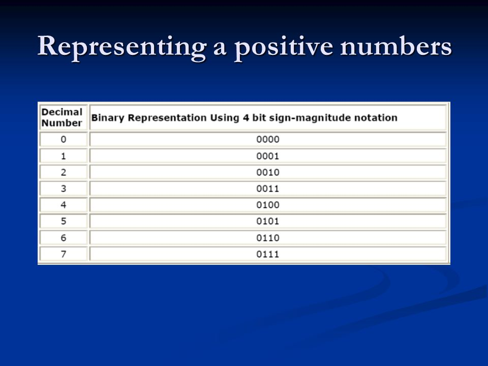 Representing a positive numbers