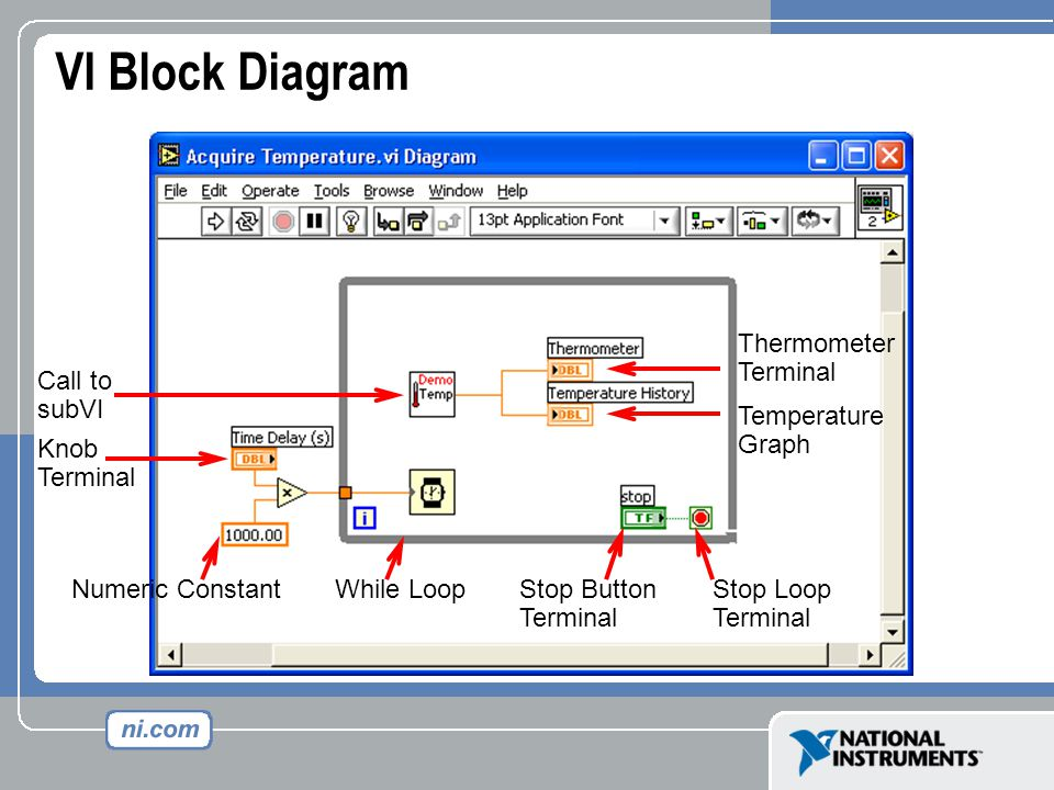 Virtual Instrumentation With LabVIEW. Course Goals Understand the ...