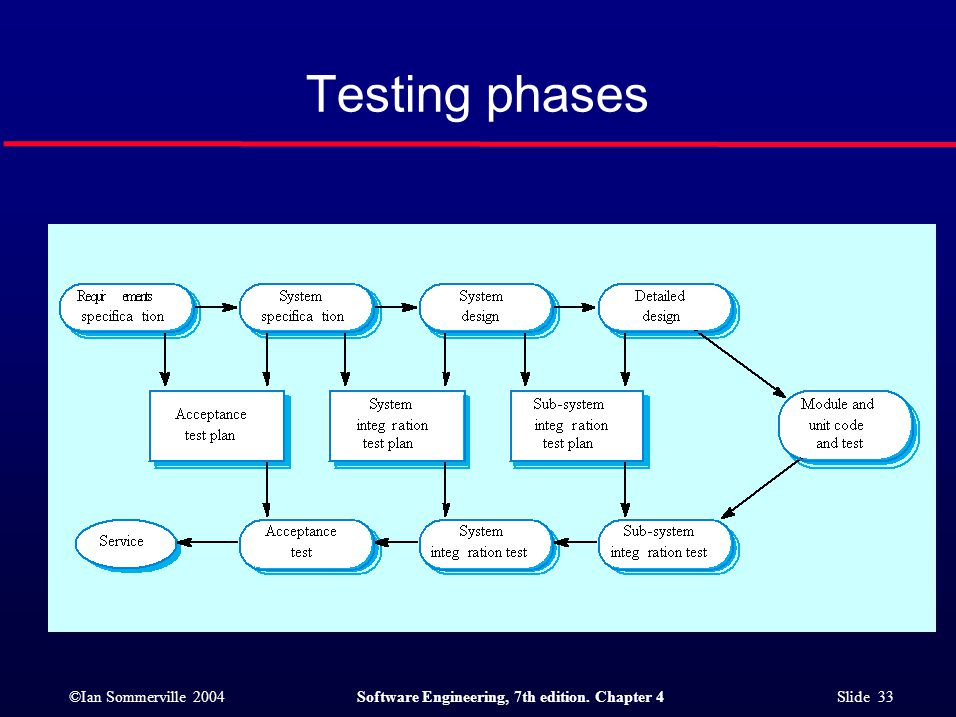 ©Ian Sommerville 2004Software Engineering, 7th edition. Chapter 4 Slide 33 Testing phases