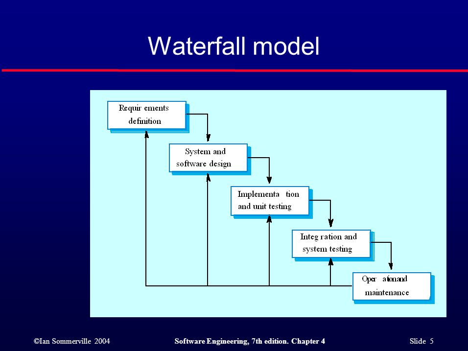 ©Ian Sommerville 2004Software Engineering, 7th edition. Chapter 4 Slide 5 Waterfall model