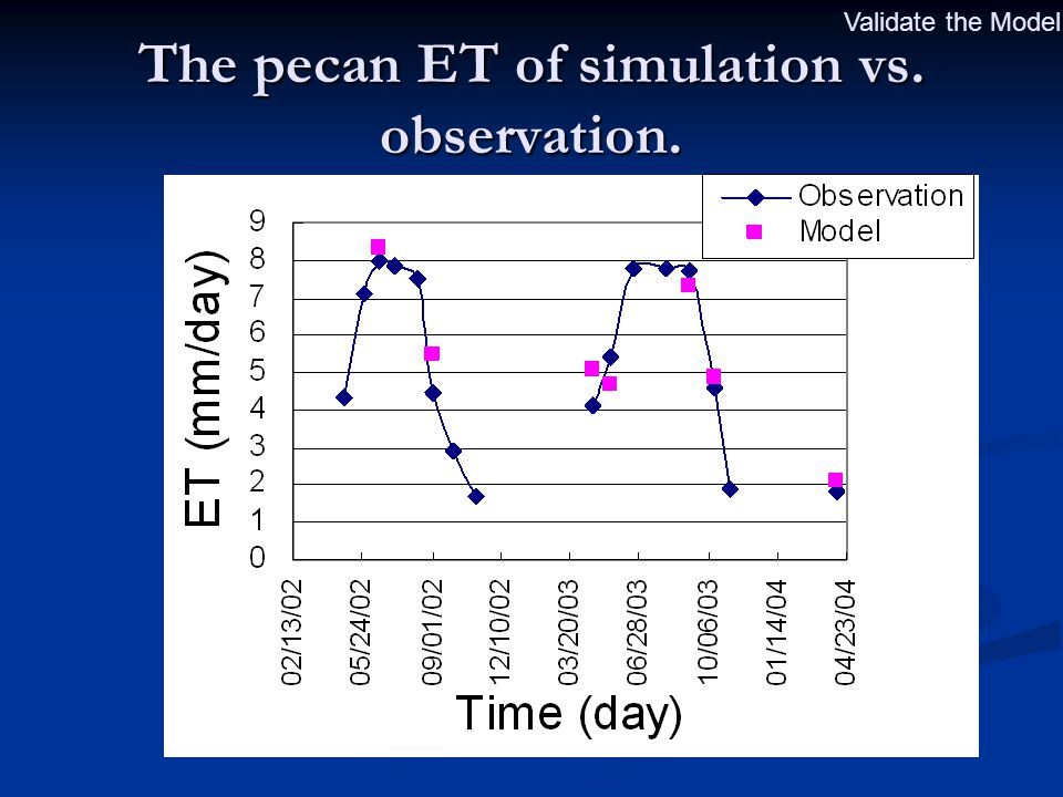 The pecan ET of simulation vs. observation. Validate the Model