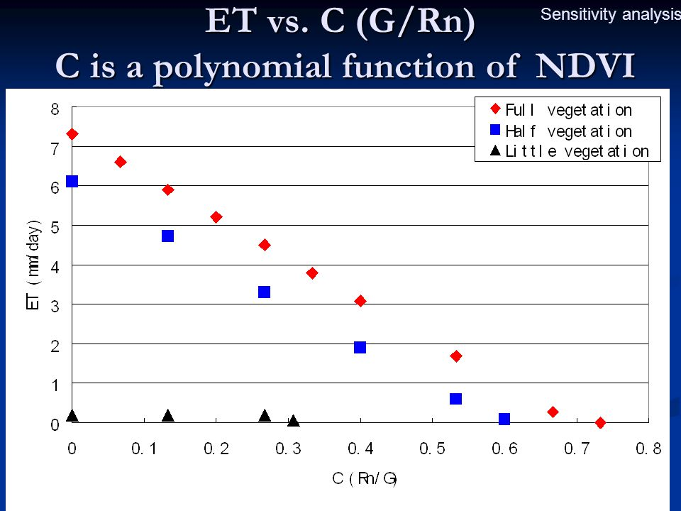 ET vs. C (G/Rn) C is a polynomial function of NDVI Sensitivity analysis