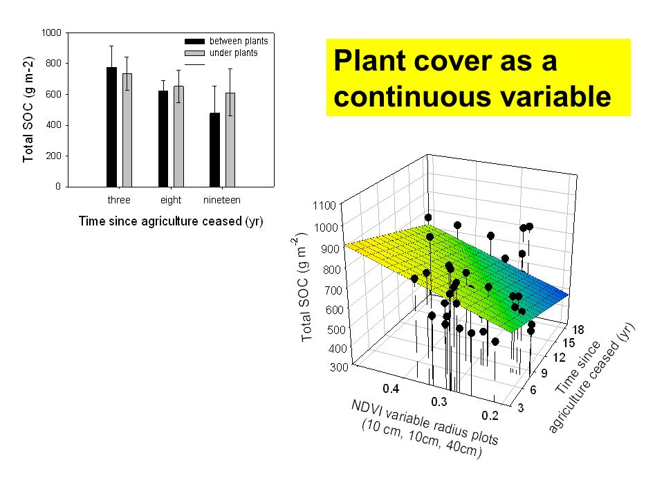 Plant cover as a continuous variable