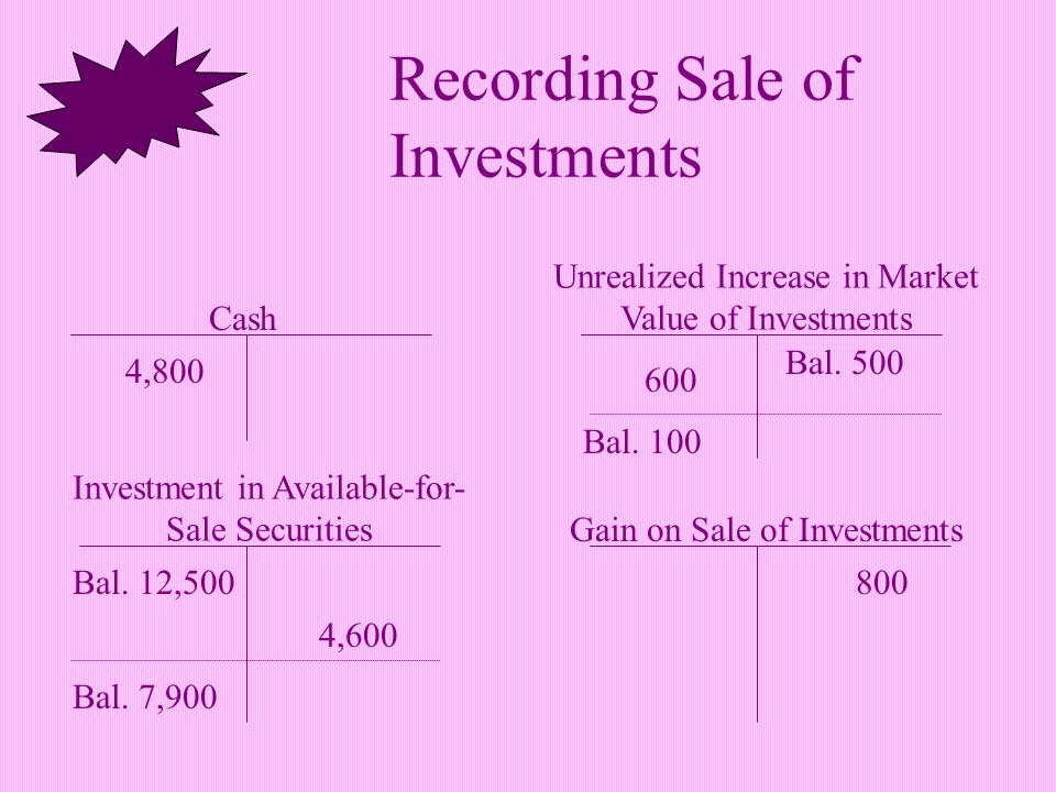 Recording Sale of Investments Unrealized Increase in Market Value of Investments Investment in Available-for- Sale Securities Bal.