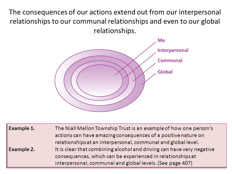 The consequences of our actions extend out from our interpersonal relationships to our communal relationships and even to our global relationships.