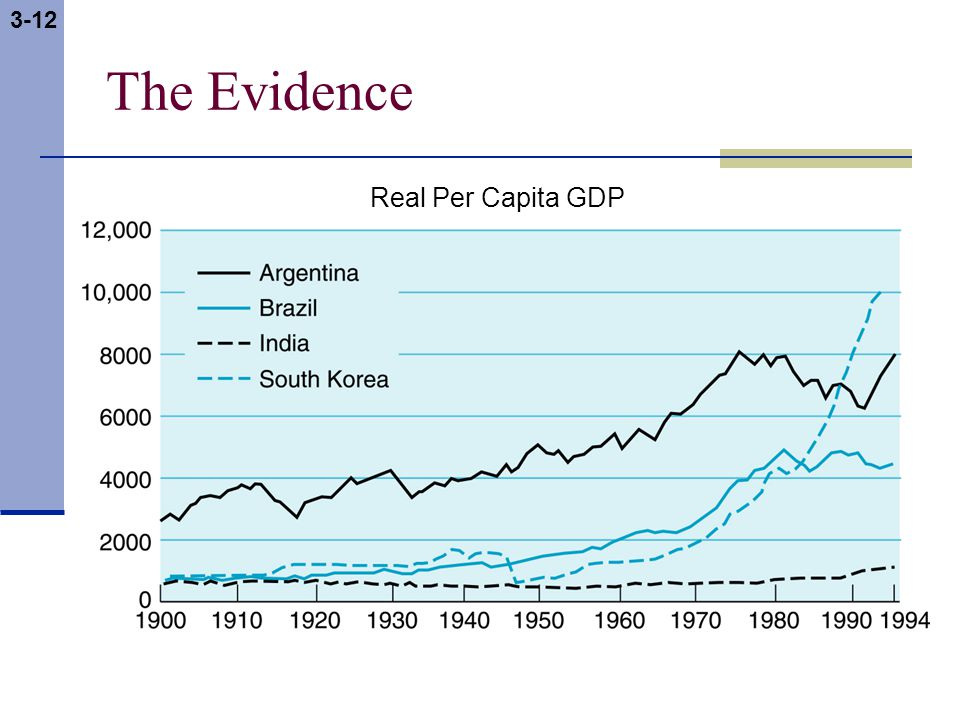 3-12 The Evidence Real Per Capita GDP
