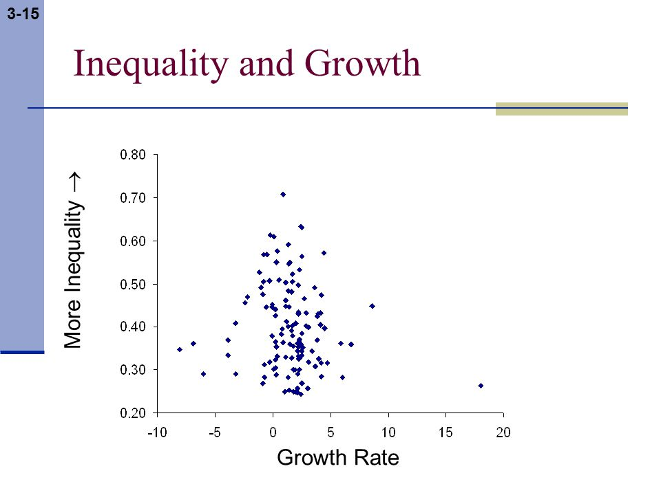 3-15 Inequality and Growth Growth Rate More Inequality 