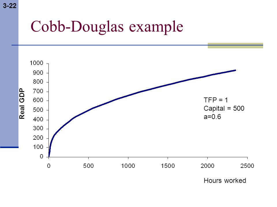 3-22 Cobb-Douglas example Real GDP Hours worked TFP = 1 Capital = 500 a=0.6