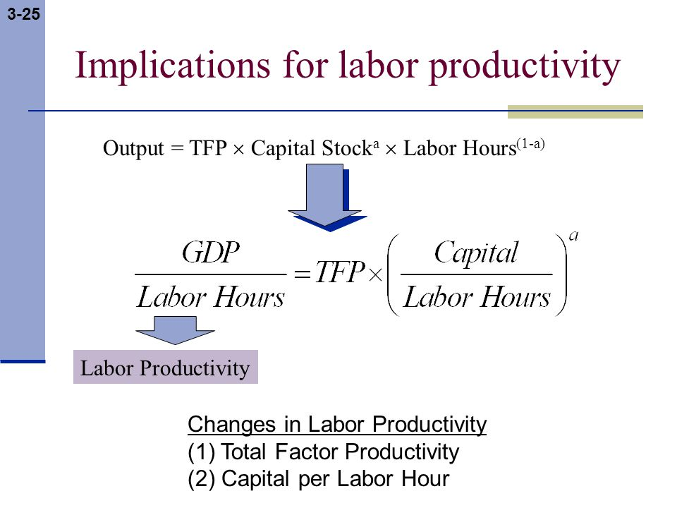 3-25 Implications for labor productivity Output = TFP  Capital Stock a  Labor Hours (1-a) Labor Productivity Changes in Labor Productivity (1) Total Factor Productivity (2) Capital per Labor Hour