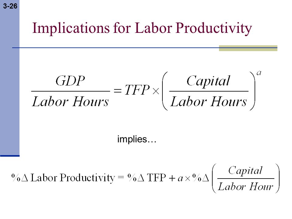 3-26 Implications for Labor Productivity implies…