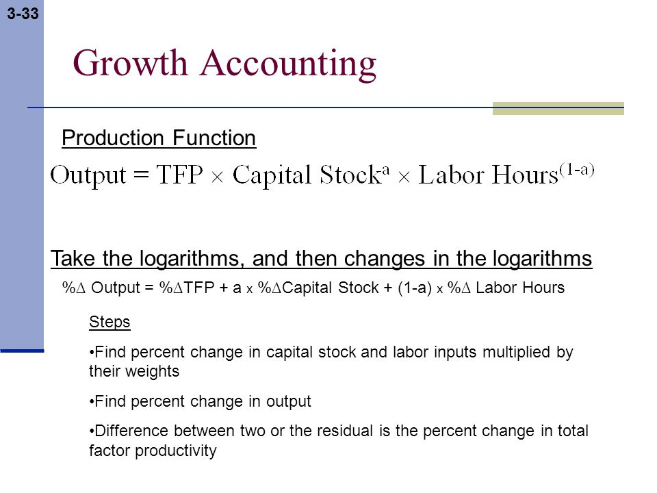 3-33 Growth Accounting Production Function Take the logarithms, and then changes in the logarithms %∆ Output = %∆TFP + a x %∆Capital Stock + (1-a) x %∆ Labor Hours Steps Find percent change in capital stock and labor inputs multiplied by their weights Find percent change in output Difference between two or the residual is the percent change in total factor productivity