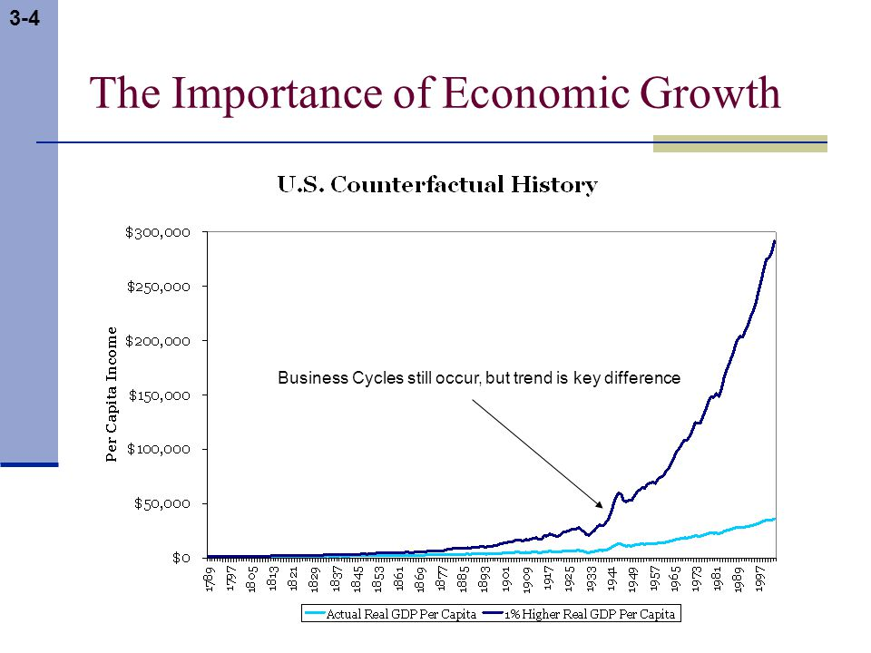 3-4 The Importance of Economic Growth Business Cycles still occur, but trend is key difference