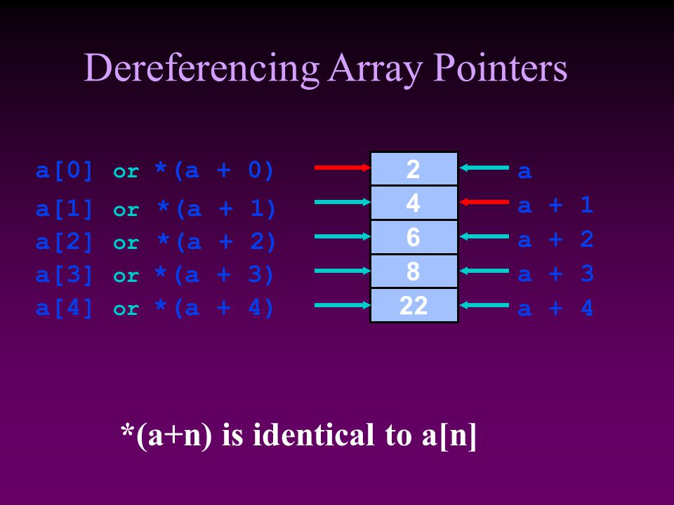 *(a+n) is identical to a[n] Dereferencing Array Pointers a[3] or *(a + 3) a a + 2 a + 4 a + 3 a + 1 a[2] or *(a + 2) a[1] or *(a + 1) a[0] or *(a + 0) a[4] or *(a + 4)