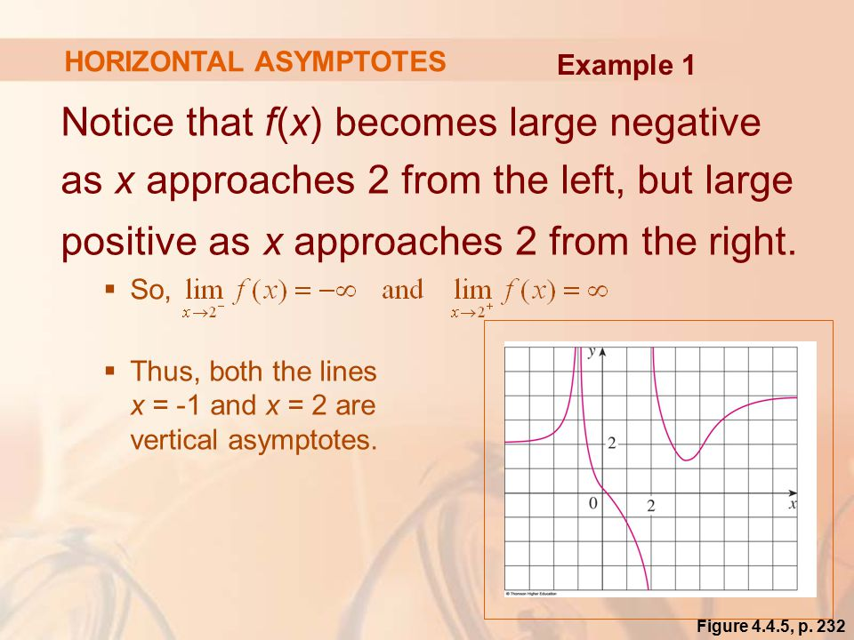 Notice that f(x) becomes large negative as x approaches 2 from the left, but large positive as x approaches 2 from the right.