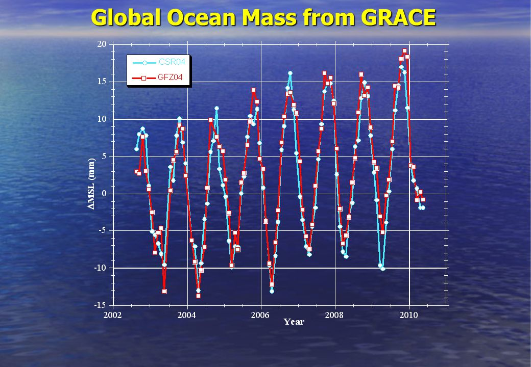Global Ocean Mass from GRACE