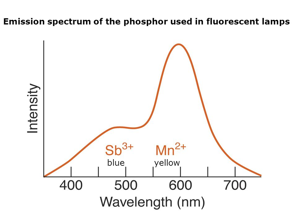 Emission spectrum of the phosphor used in fluorescent lamps blueyellow