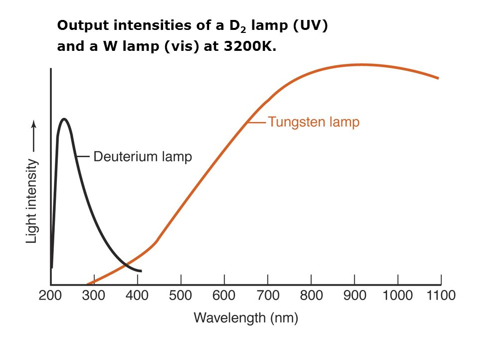 Output intensities of a D 2 lamp (UV) and a W lamp (vis) at 3200K.
