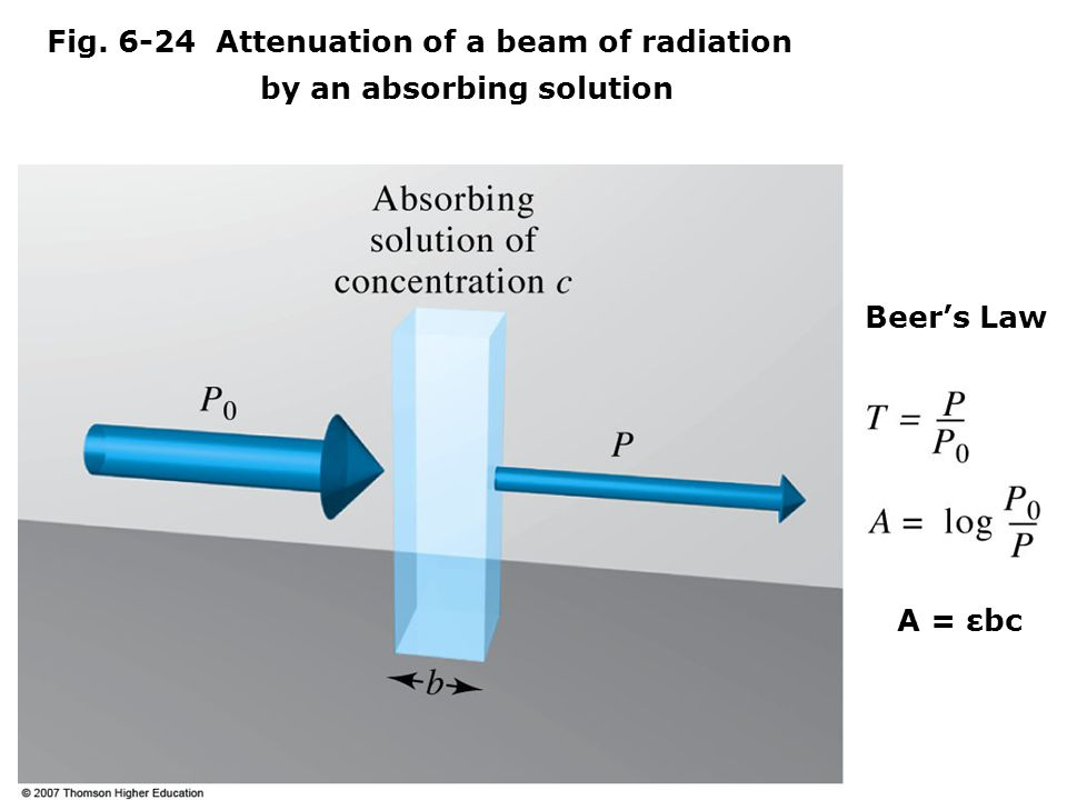 Fig Attenuation of a beam of radiation by an absorbing solution Beer's Law A = εbc