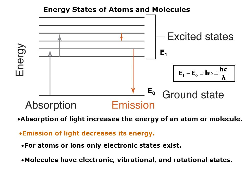 Absorption of light increases the energy of an atom or molecule.