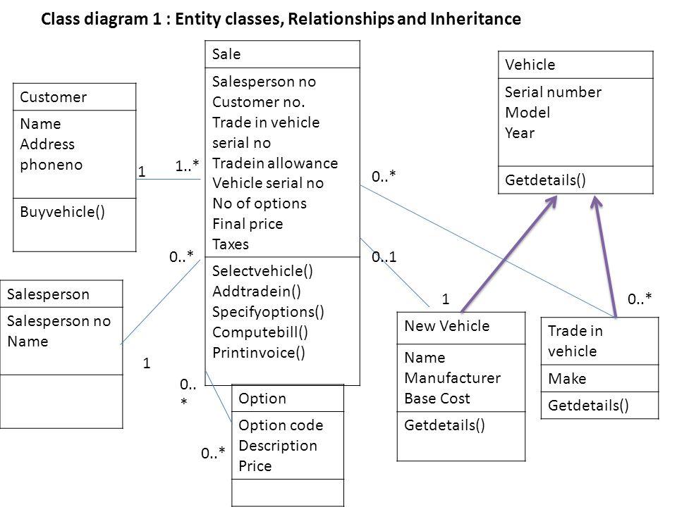 Sligo Motorhomes: Rough Solution. Simple Use Case Diagram Sales ...