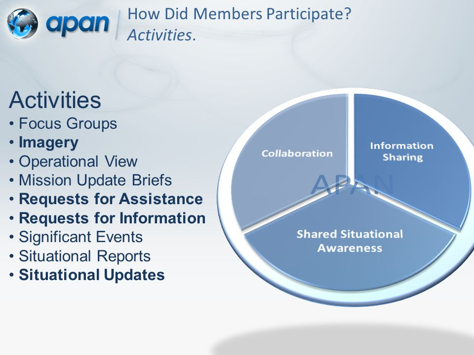 How Did Members Participate. Activities.