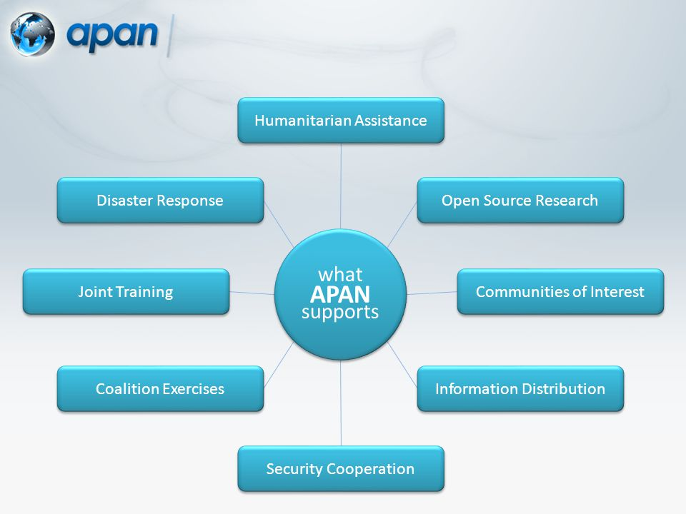 Security Cooperation Communities of Interest Open Source Research Information Distribution Joint Training Humanitarian Assistance Disaster Response Coalition Exercises what APAN supports what APAN supports