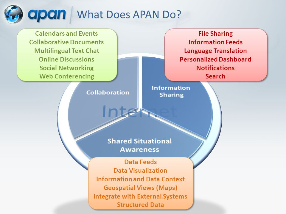 What Does APAN Do.