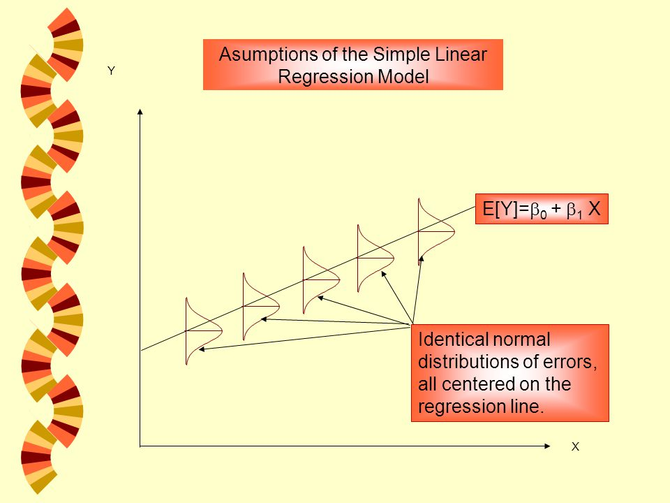 X Y E[Y]=  0 +  1 X Asumptions of the Simple Linear Regression Model Identical normal distributions of errors, all centered on the regression line.