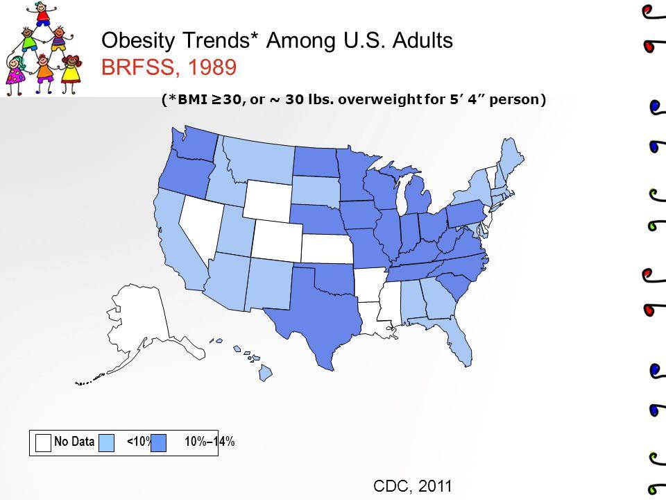 Childhood Obesity Obesity Trends Among US Adults BRFSS 1985