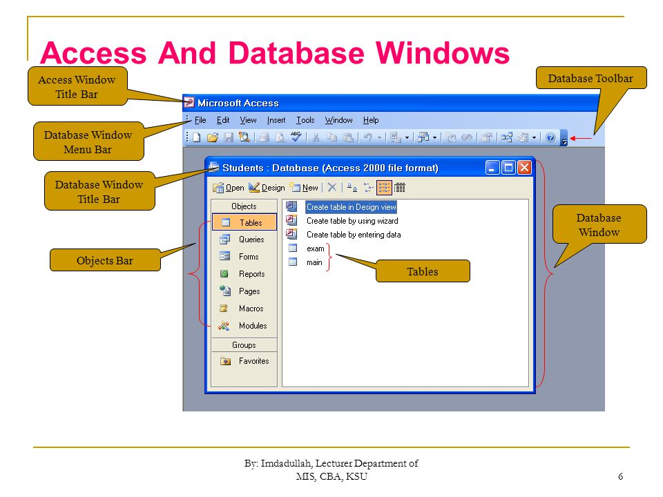 By: Imdadullah, Lecturer Department of MIS, CBA, KSU 6 Access And Database Windows Access Window Title Bar Database Window Menu Bar Database Window Title Bar Objects Bar Database Toolbar Tables Database Window