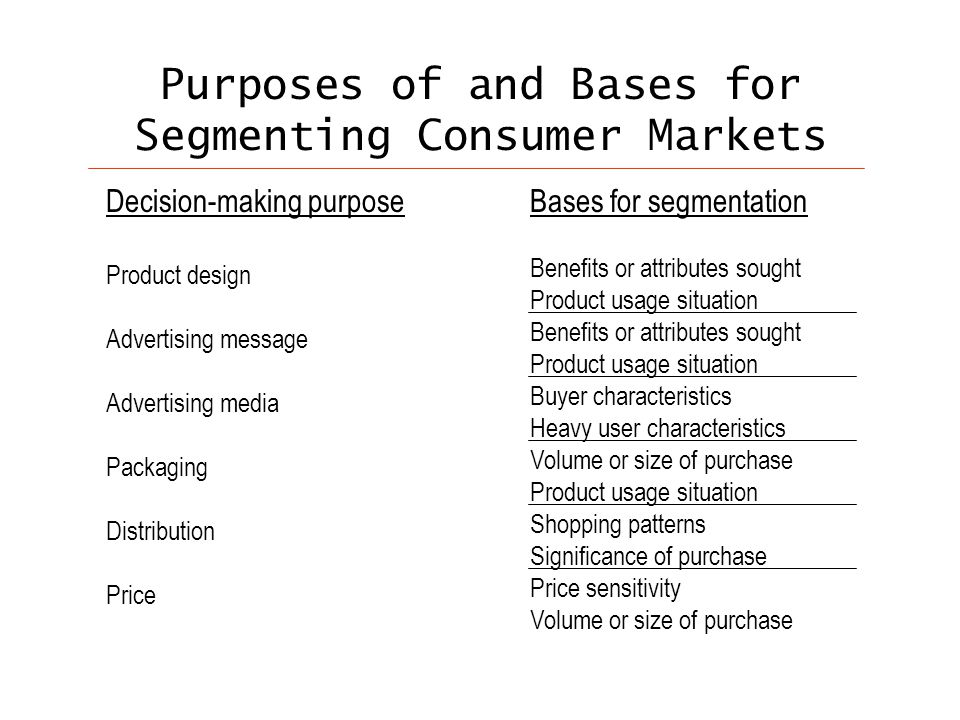 Purposes of and Bases for Segmenting Consumer Markets Decision-making purpose Product design Advertising message Advertising media Packaging Distribution Price Bases for segmentation Benefits or attributes sought Product usage situation Benefits or attributes sought Product usage situation Buyer characteristics Heavy user characteristics Volume or size of purchase Product usage situation Shopping patterns Significance of purchase Price sensitivity Volume or size of purchase