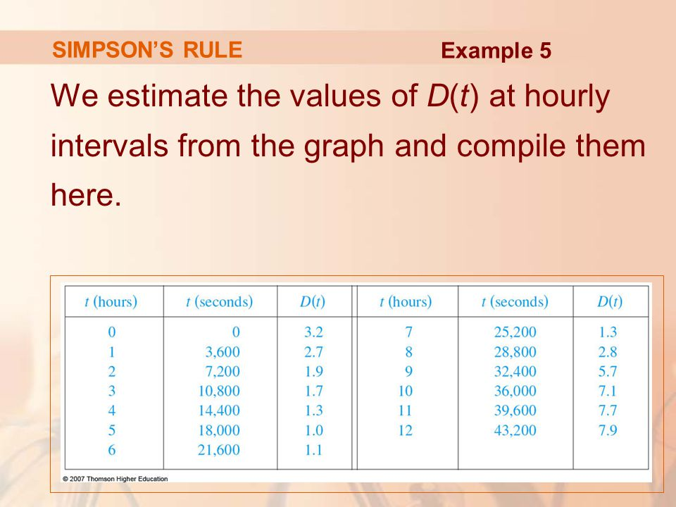 SIMPSON'S RULE We estimate the values of D(t) at hourly intervals from the graph and compile them here.