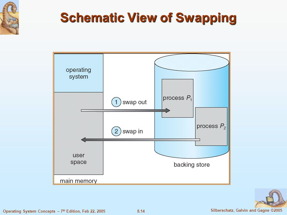 8.14 Silberschatz, Galvin and Gagne ©2005 Operating System Concepts – 7 th Edition, Feb 22, 2005 Schematic View of Swapping