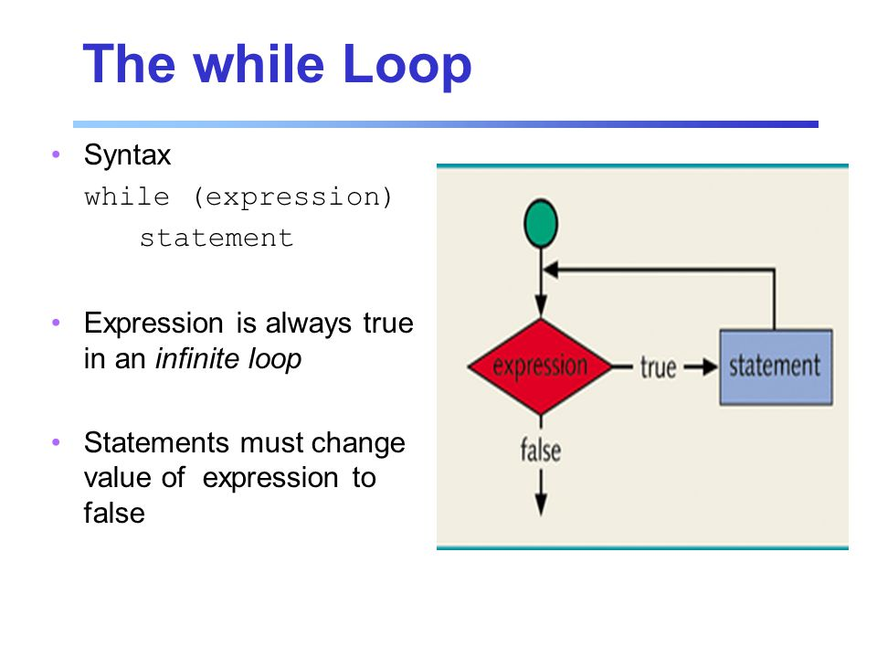 The while Loop Syntax while (expression) statement Expression is always true in an infinite loop Statements must change value of expression to false