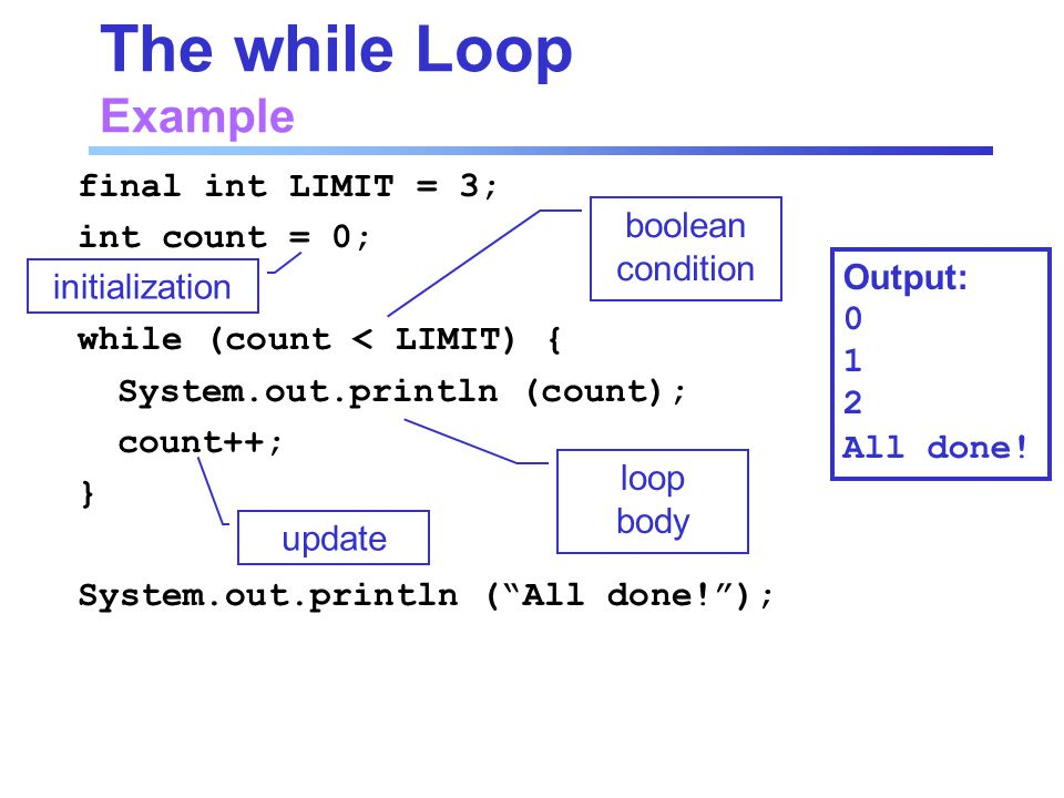 The while Loop Example final int LIMIT = 3; int count = 0; while (count < LIMIT) { System.out.println (count); count++; } System.out.println ( All done! ); boolean condition loop body update initialization Output: All done!