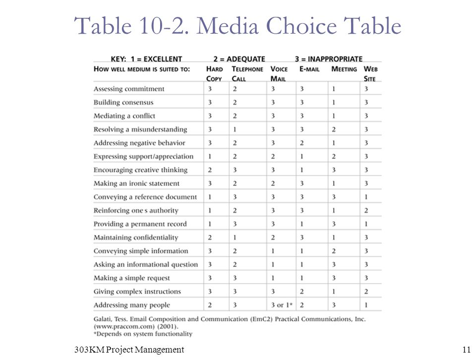 11303KM Project Management Table Media Choice Table
