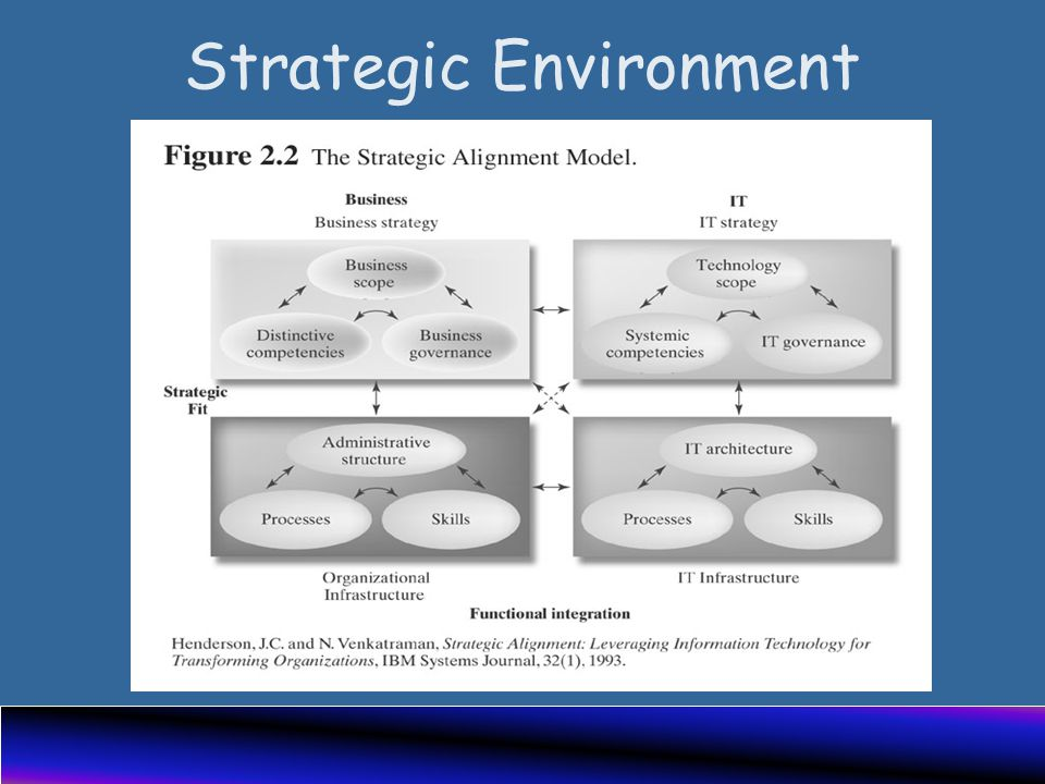 Strategic Environment