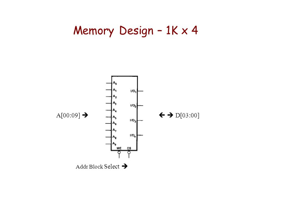 Memory Design – 1K x 4 A[00:09]   D[03:00] Addr Block Select 