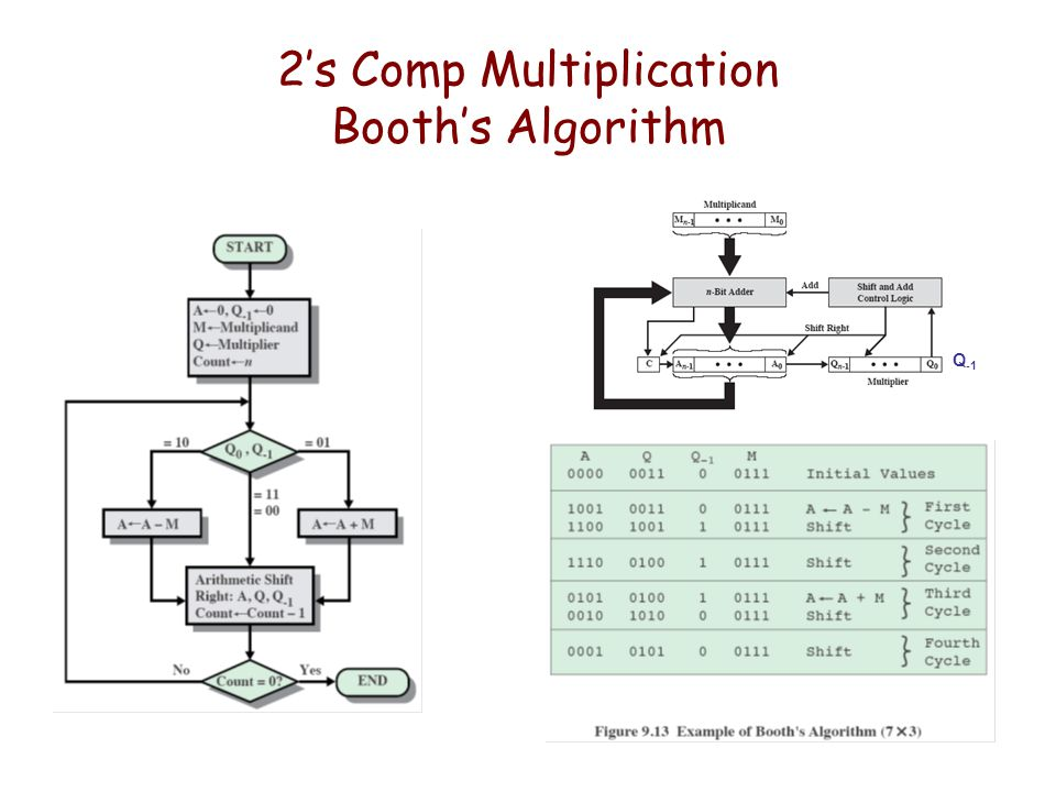 2's Comp Multiplication Booth's Algorithm Q -1