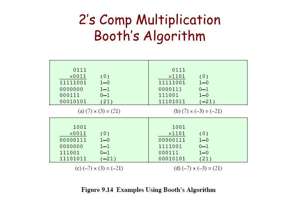 2's Comp Multiplication Booth's Algorithm