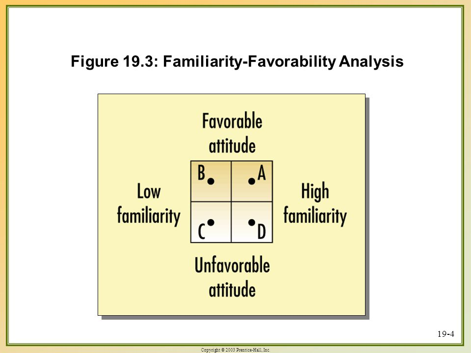 Copyright © 2003 Prentice-Hall, Inc Figure 19.3: Familiarity-Favorability Analysis