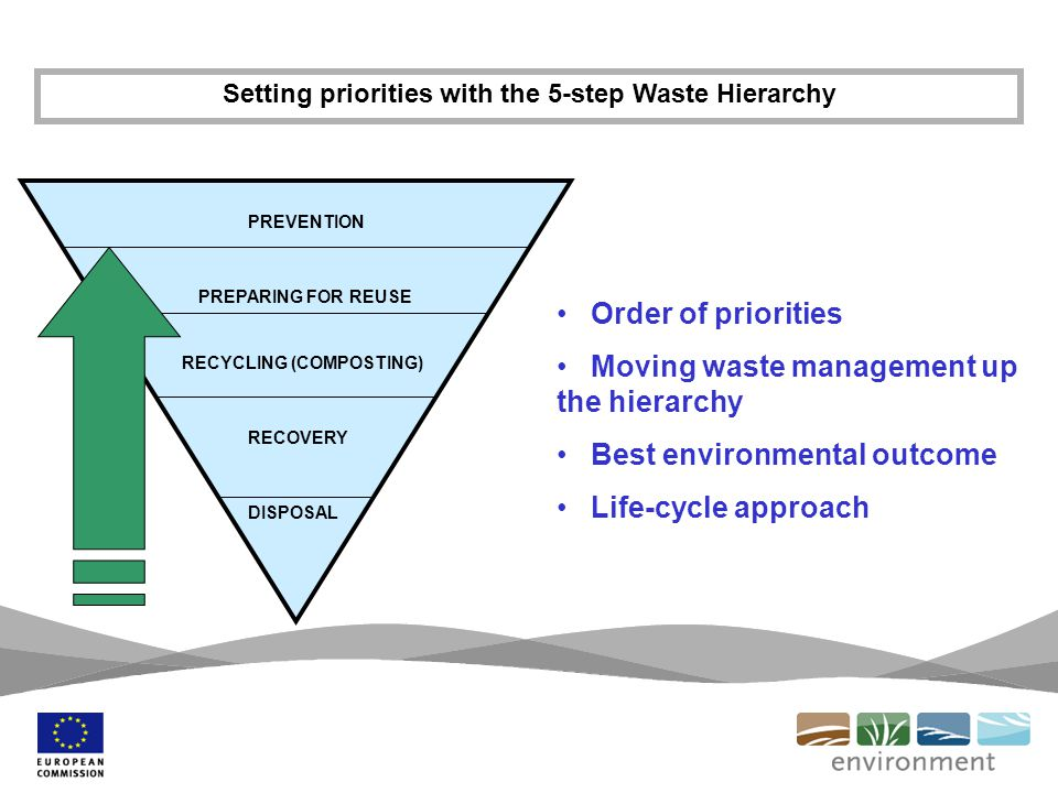 Setting priorities with the 5-step Waste Hierarchy Order of priorities Moving waste management up the hierarchy Best environmental outcome Life-cycle approach PREVENTION PREPARING FOR REUSE RECYCLING (COMPOSTING) RECOVERY DISPOSAL