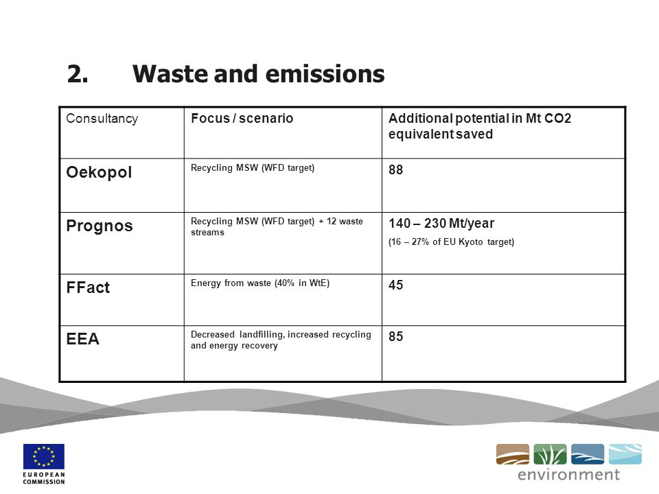 2.Waste and emissions ConsultancyFocus / scenarioAdditional potential in Mt CO2 equivalent saved Oekopol Recycling MSW (WFD target) 88 Prognos Recycling MSW (WFD target) + 12 waste streams 140 – 230 Mt/year (16 – 27% of EU Kyoto target) FFact Energy from waste (40% in WtE) 45 EEA Decreased landfilling, increased recycling and energy recovery 85
