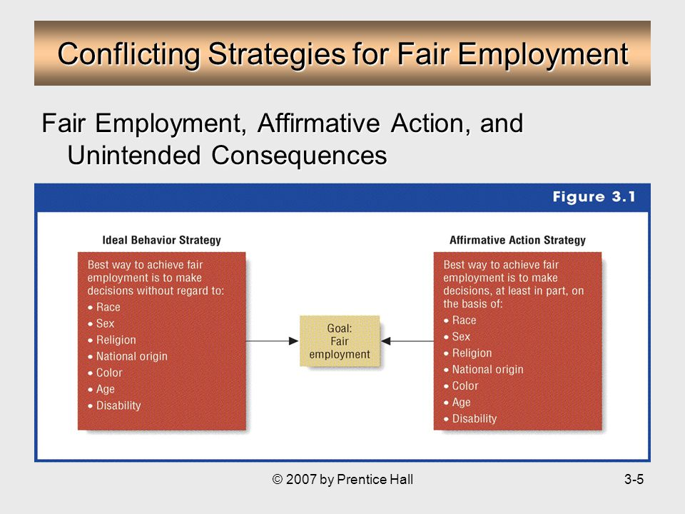 © 2007 by Prentice Hall3-5 Conflicting Strategies for Fair Employment Fair Employment, Affirmative Action, and Unintended Consequences