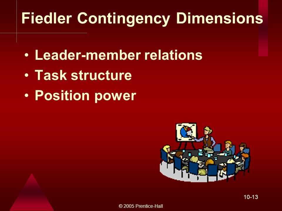 © 2005 Prentice-Hall Fiedler Contingency Dimensions Leader-member relations Task structure Position power