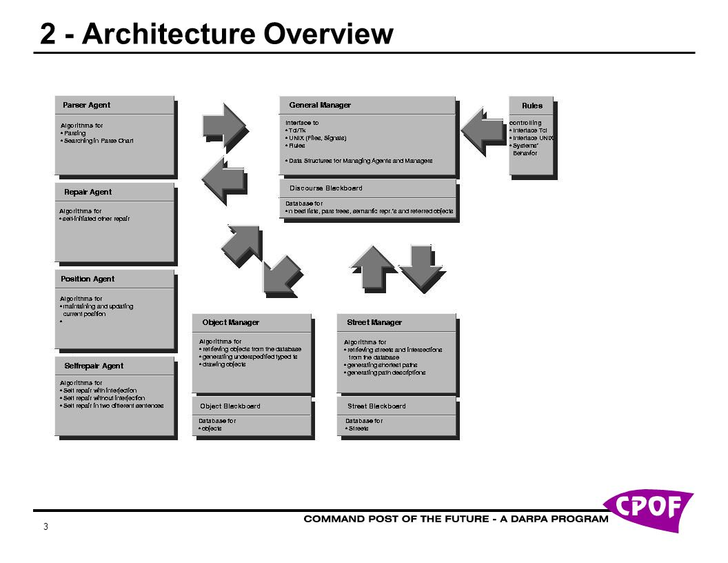 3 2 - Architecture Overview