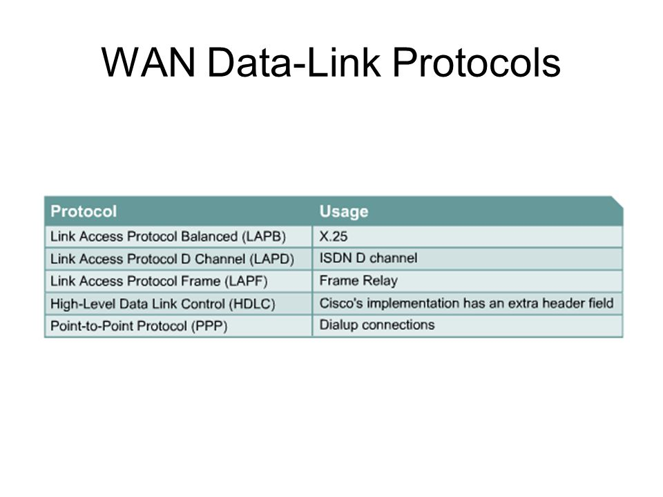 WAN Data-Link Protocols