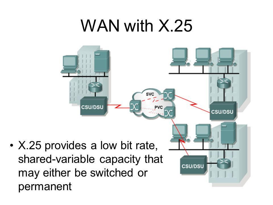 WAN with X.25 X.25 provides a low bit rate, shared-variable capacity that may either be switched or permanent